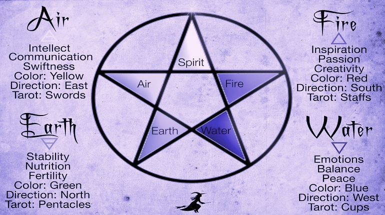 elements of elemental magic fire,air,earth and water